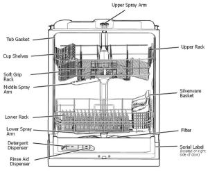 Frigidaire Dishwasher Error Codes  What To Check  How To