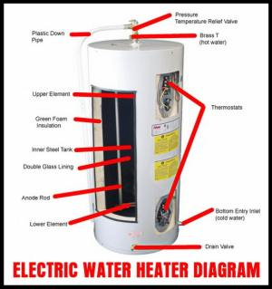 How To Drain A Water Heater? | RemoveandReplace