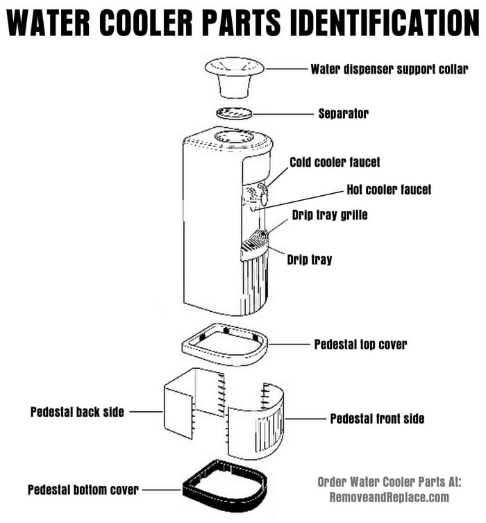 Bottled-Water-Cooler-Parts-Diagram-Parts-Identification Water Dispenser Schematic Diagram on water pump diagram, water tank diagram, frigidaire water line diagram, water filter diagram, drinking water diagram, water tube diagram, water softener diagram, water purification diagram, water cooler diagram, water bar diagram, water color diagram, water boiler diagram, water valve diagram, water monitor diagram, bedding diagram, water spring diagram, water hose diagram, water element diagram, water frame diagram,