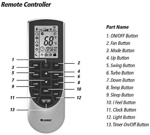 Air Conditioner Troubleshooting