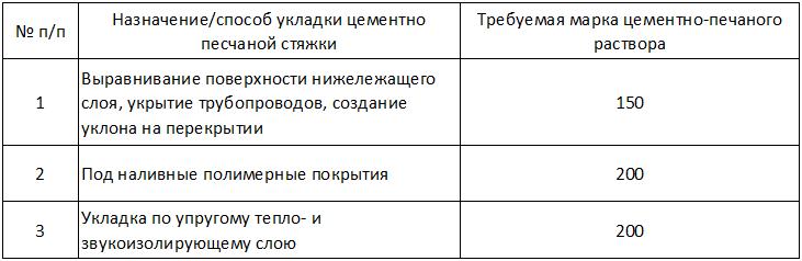 Solución de marca de dependencia de la tabla de la cita de una regla