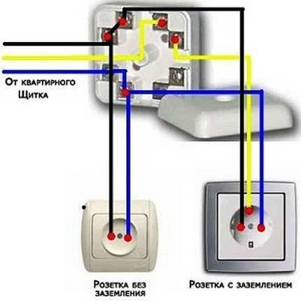 Как подключить розетку с заземлением: установка :подключение
