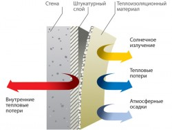 heat-insulating plaster