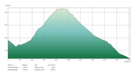 Profil Rasa-Gridone-Legn-Brissago