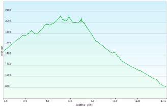 Das Streckenprofil, 909 m rauf, 1574 m runter!