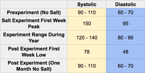 No Salt Diet Experiment