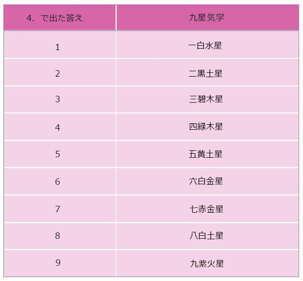 九星気学チェック表