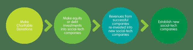 SocialCapital Business Model