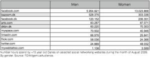 Danmark: Internetbrug efter køn