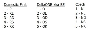 what the delta award chart award level codes stand for delta points blog fixed