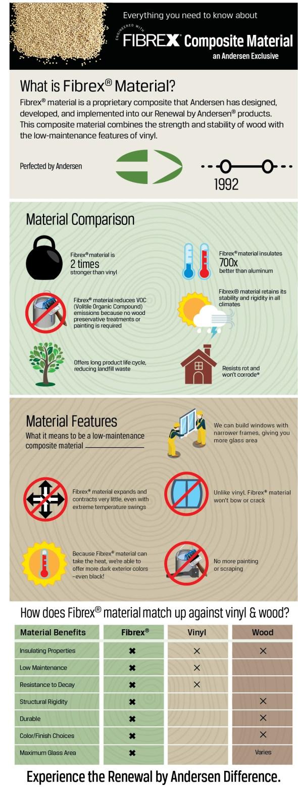 Fibrex_material_infographic-2