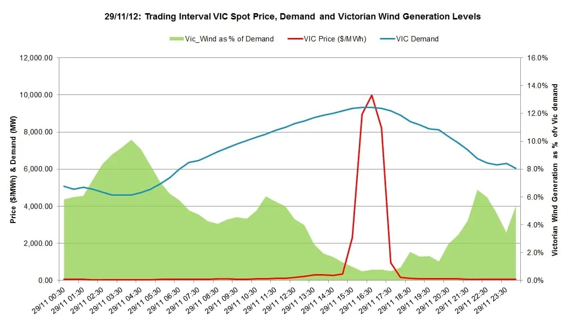 Vic_Wind Vs Demand