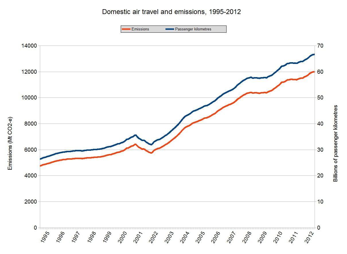 Graph Of The Day Can High Speed Rail Cut Air Travel
