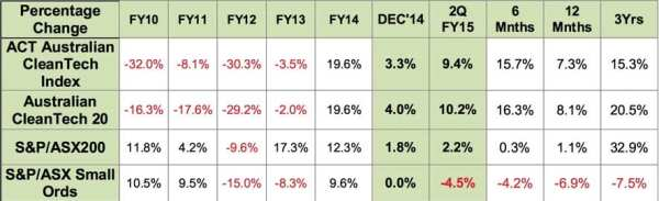 The best and worst cleantech stocks in Australia ...