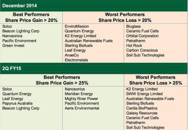 The best and worst cleantech stocks in Australia, page-1 ...