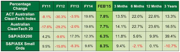 Australian cleantech stocks fall behind ASX200, stay ahead ...