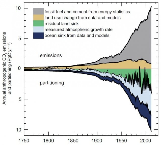AR5-CO2levels-638x576