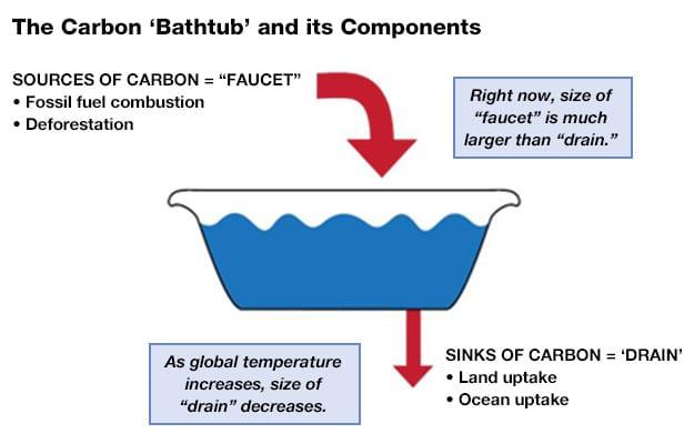 BathtubEarthEPA