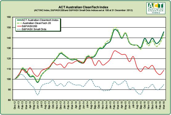 Australian cleantech stocks continue to outperform ASX ...