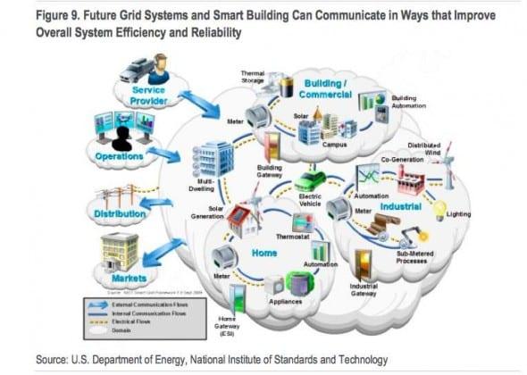 citi energy future