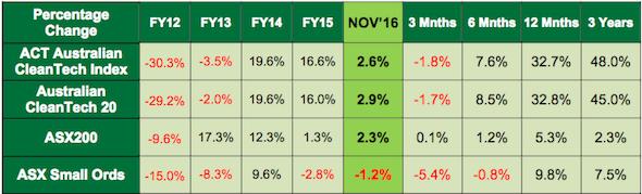 Cleantech stocks outperform ASX again in November ...
