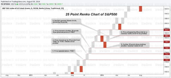 Renko Charts - How price is plotted