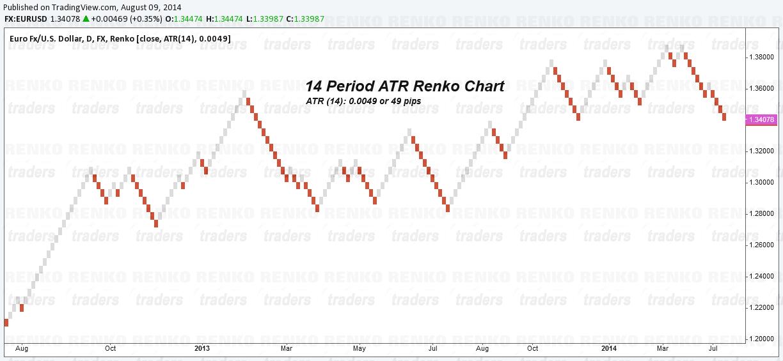 Atr 14 forex