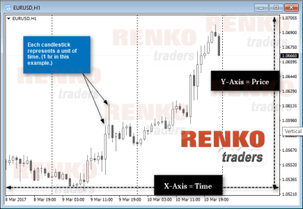 x-axis and y-axis on Candlestick charts
