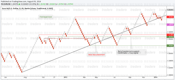 Renko Charts - Price Action Set Up Example