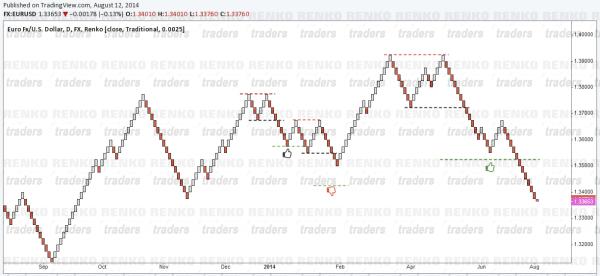Trading Renko Chart Patterns