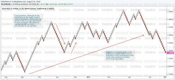 Objective trade entry with Renko Charts