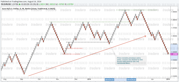 Renko Charts - Limiting Losses