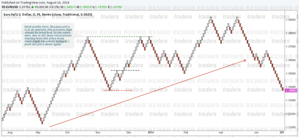 Booking profits with Renko Charts