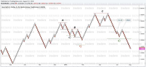Renko Chart Double Top & Double Bottoms