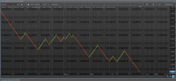 ProTrader - H4 Closing Price Based Renko Charts