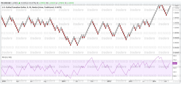 Renko Double Top/Double Bottom RSI Strategy