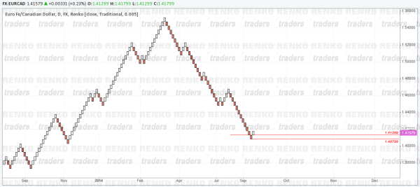 Renko Chart based on period close