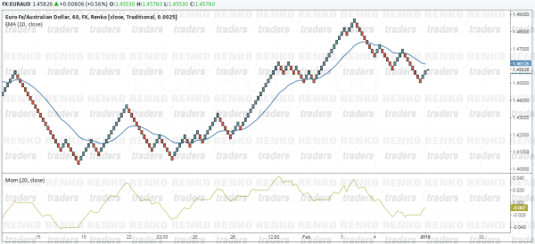 Renko Momentum & Moving Average Strategy - Chart Set up