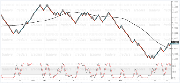 Renko Trend and Timing Strategy, Chart Set up
