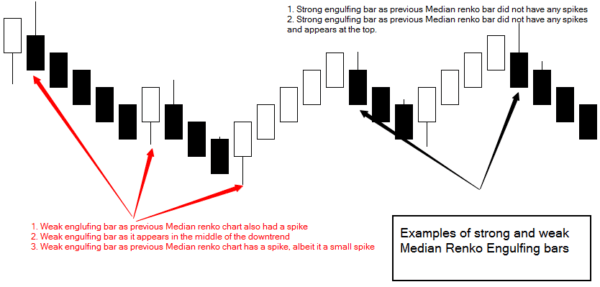 Median Renko Bar Strategy - Strong and Weak Signals