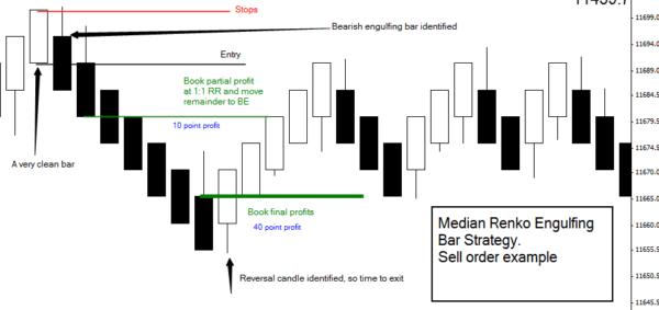 Median Renko Bar - Sell Order Example