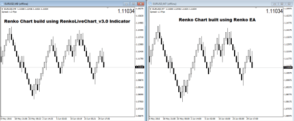 Renko ATR and Fixed Box Size Comparison (Built using Renko EA)