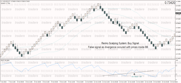 False Buy Signal – Renko Scalping System