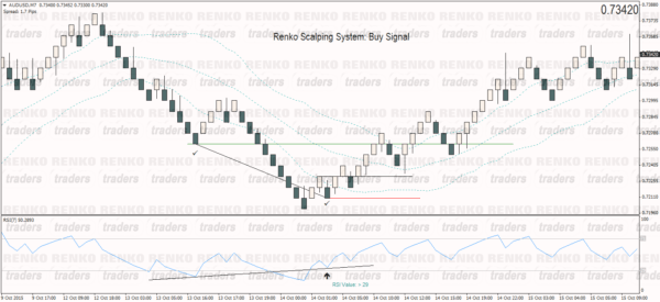 Renko Scalping System – Buy Example
