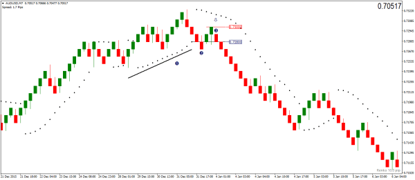PSAR Pullback Renko Trading Strategy – Sell Signal