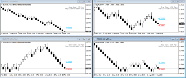 Multiple Renko Charts made easy with Renko Trade Assistant for MT4