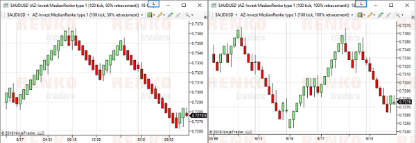 Retracement Factor (50 for Median Renko & 100 for Traditional Renko) for Ninjatrader