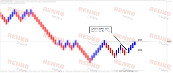 MT5 Median Renko Chart: First bar's open on new day option