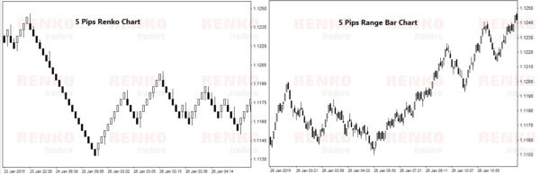 Renko Bar and Range Bar Visual Comparison