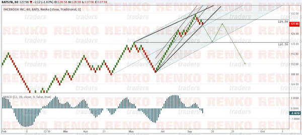 FB: Rather flat price action, but good short term trading opportunities